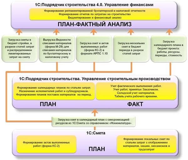 Блок схема интеграции ДПО